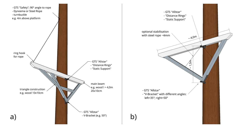 baumhaus selber bauen professionelle tipps zur plattform konstruktion. Black Bedroom Furniture Sets. Home Design Ideas