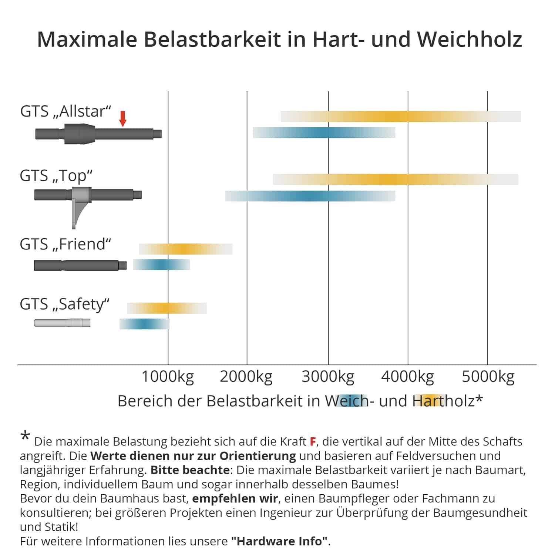 German-Treehouse-Screws-Belastbarkeit in weich und hartholz