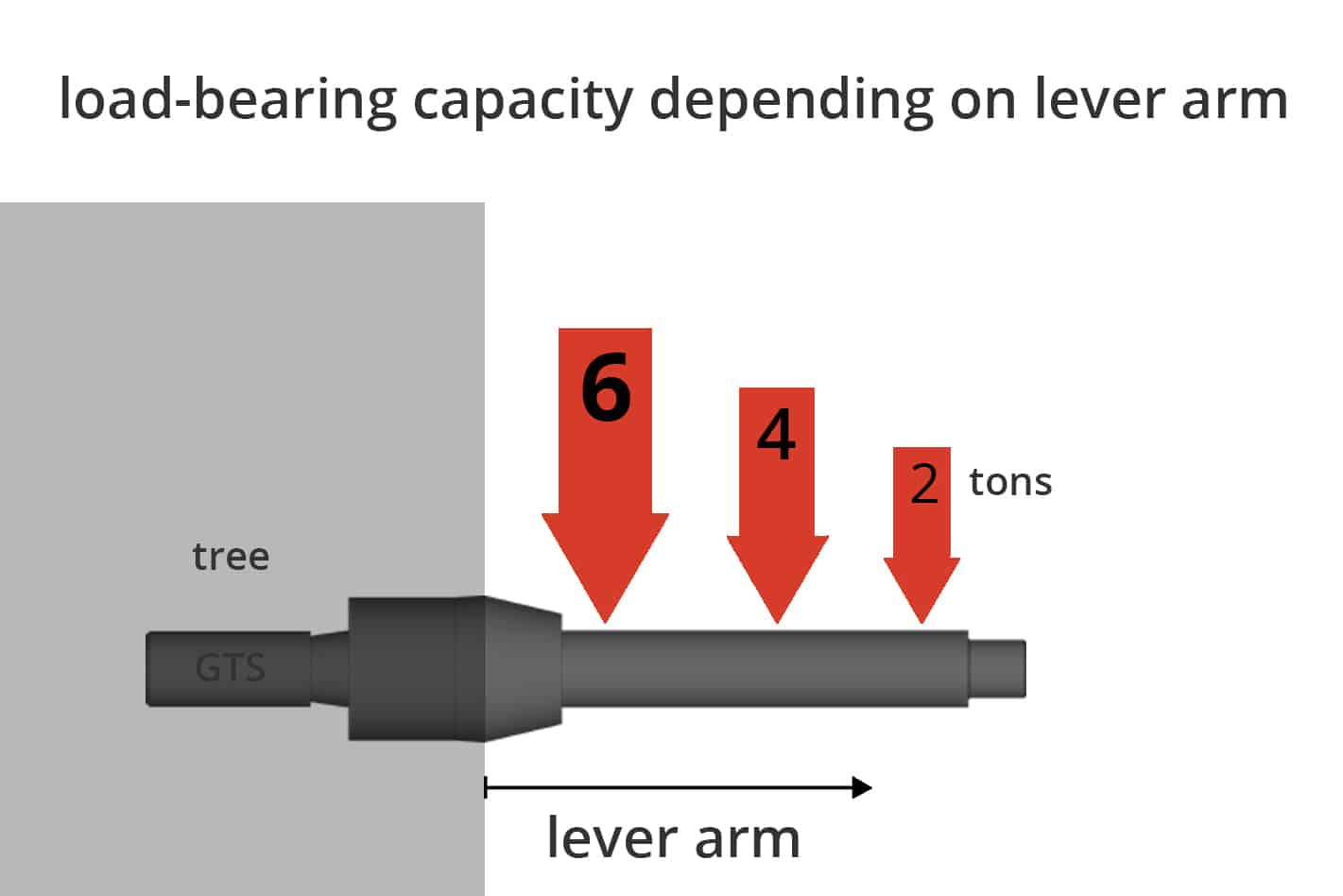 how much weight can the GTS screw lever-arm bear