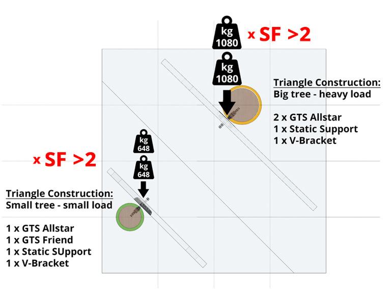 example-2-trees-tree-house-triangle-construction-loading