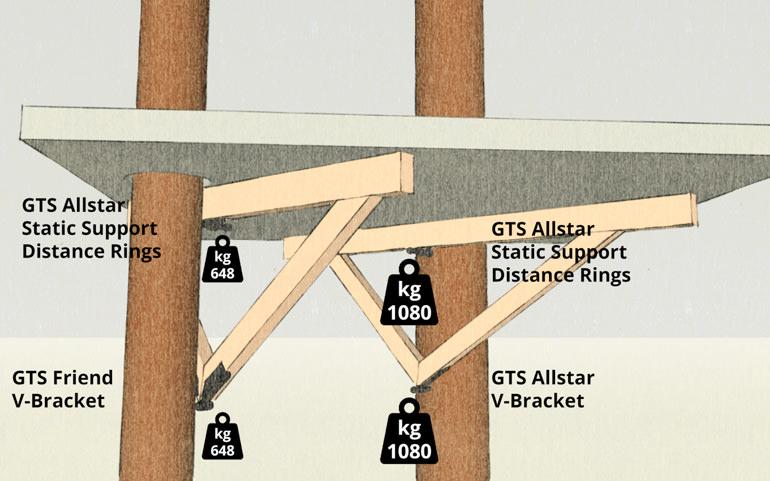 tree-house-construction-load-bolts-bearing-capacity
