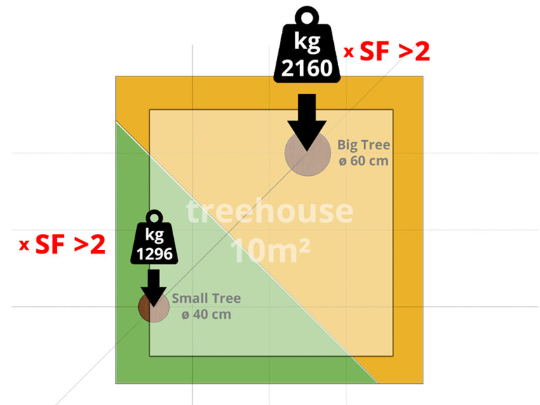 example-tree-house-loads-weight-calculate-tree