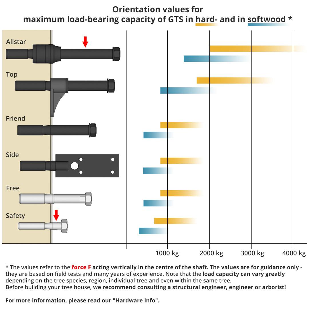comparison load capacity german treehouse screws load capacity tree wood
