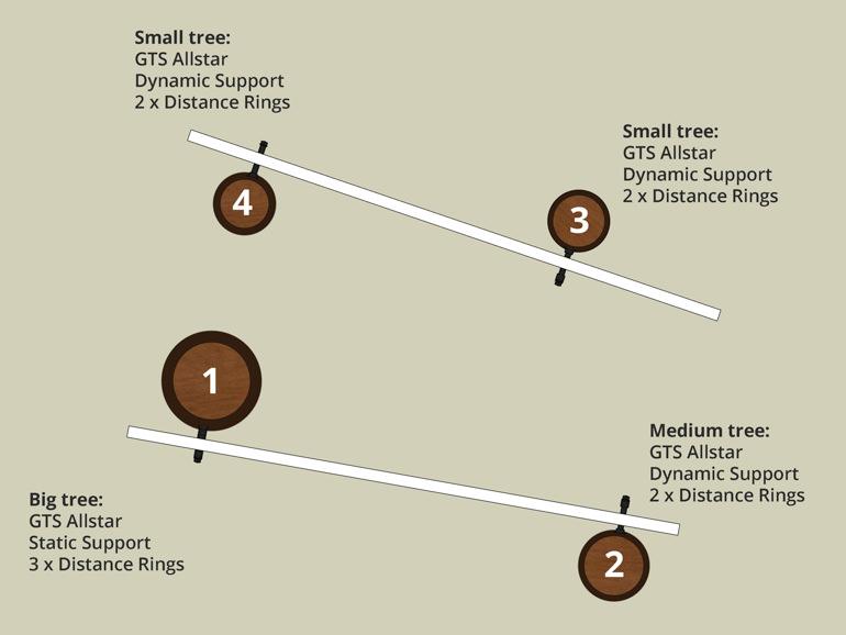 Baumhaus zwischen 4 Bäumen bauen Anleitung