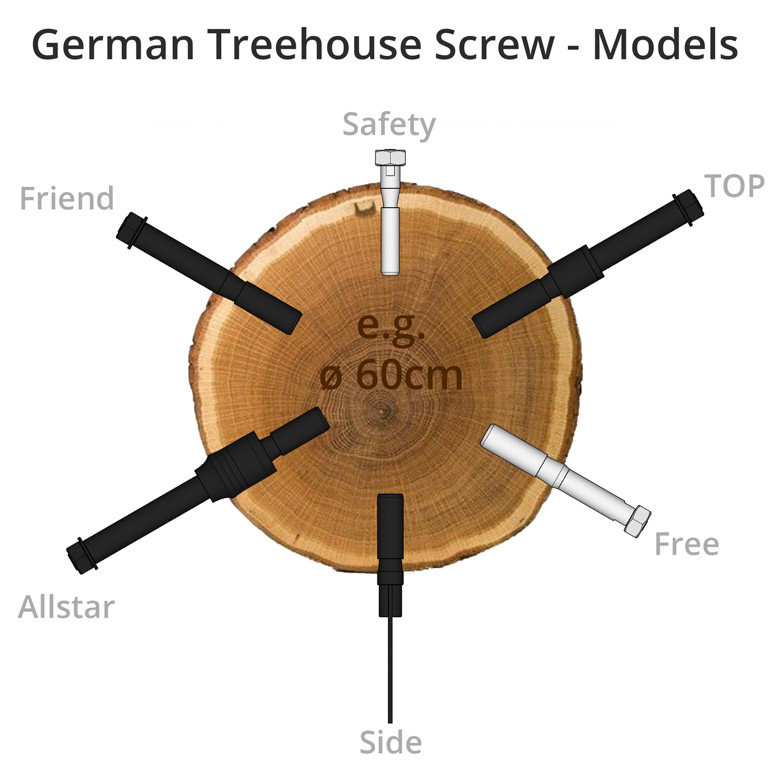 German Treehouse Screw - Treehouse Screws Models Comparison Cross-section Tree