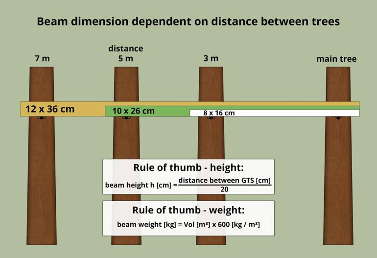 Baumhaus Holzbalken Maße berechnen