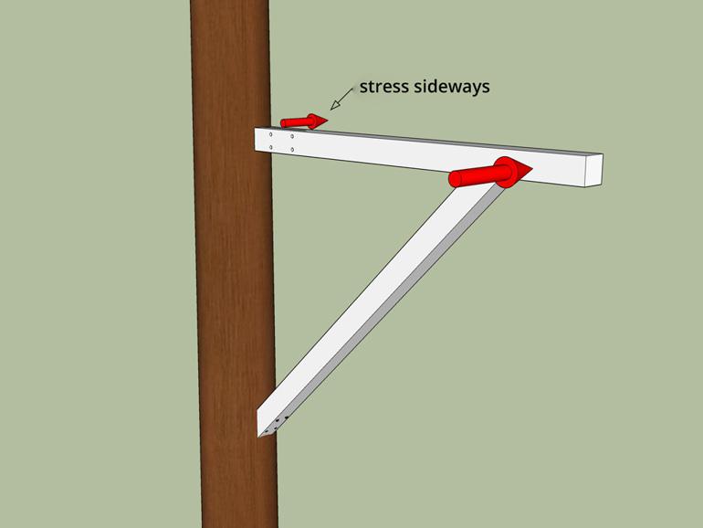Baumhaus selber bauen Trägerkonstruktion Seitliche Belastung Holz
